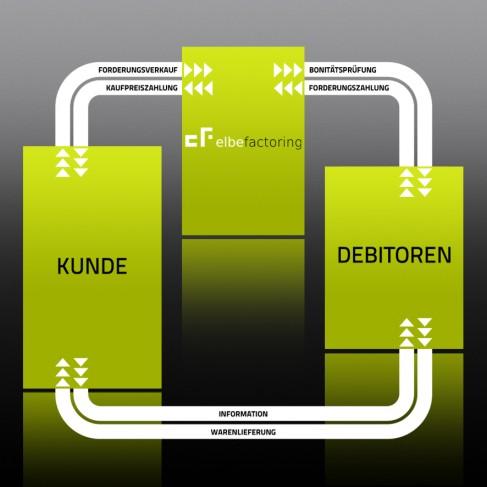 Elbe-Factoring finanziert junge Unternehmen und übernimmt das Mahnwesen