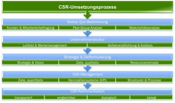 CSR-Umsetzungsprozess