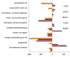 Negatives Saldo bei Existenzgründungen in Sachsen