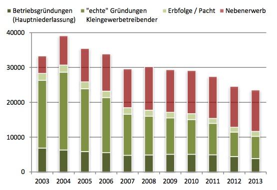 Rückgang an Existenzgründungen in Sachsen
