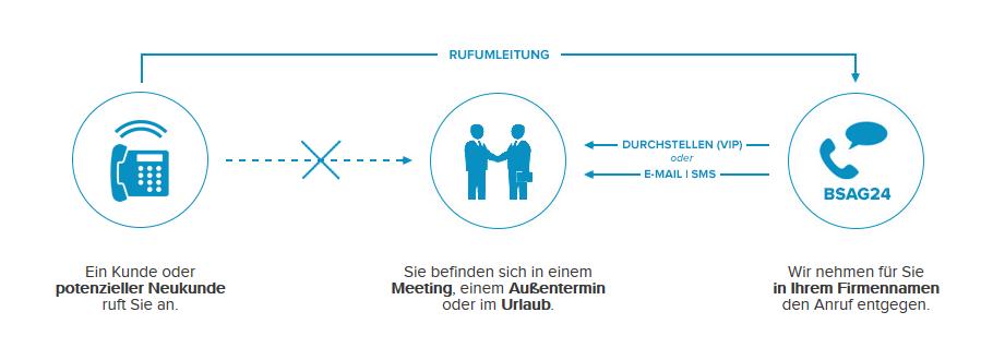 Grafische Darstellung der Funktionsweise eines Büroservices