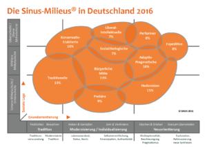 Die Sinus Milieus in Deutschland 2016, Quelle: http://www.sinus-institut.de/